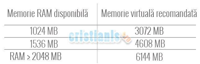 memoria virtuala recomandata