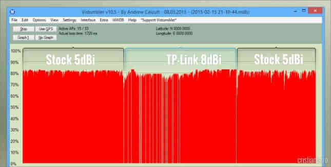 TP-Link 2.4GHz 8dBi vs. Stock