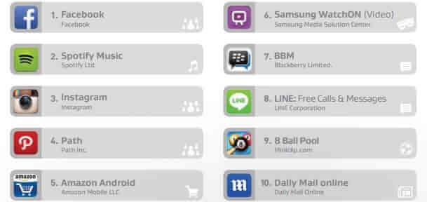 aplicatiile care afecteaza performanta smartphoneurilor cu android