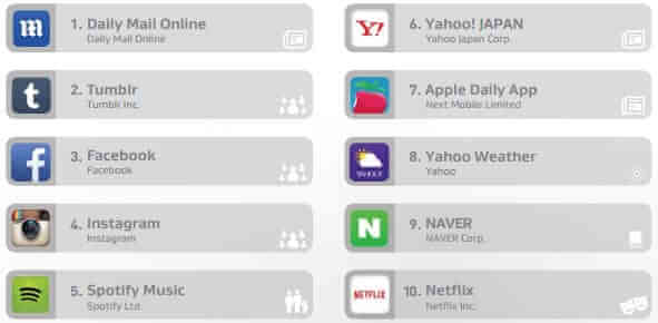 aplicatiile cu cel mai mare consum de date