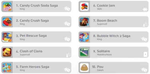jocurile care consuma cel mai mult bateria spartphoneului`