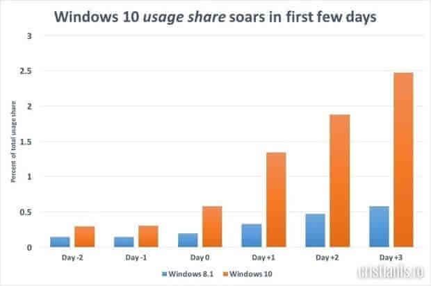 windows-8-vs-windows-10