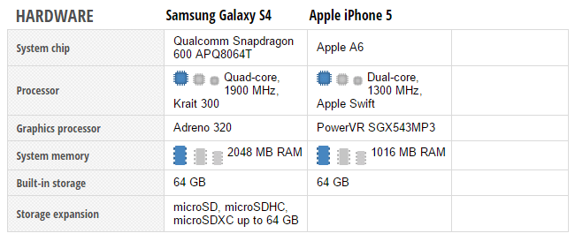 SGS 4 vs. iPhone 5