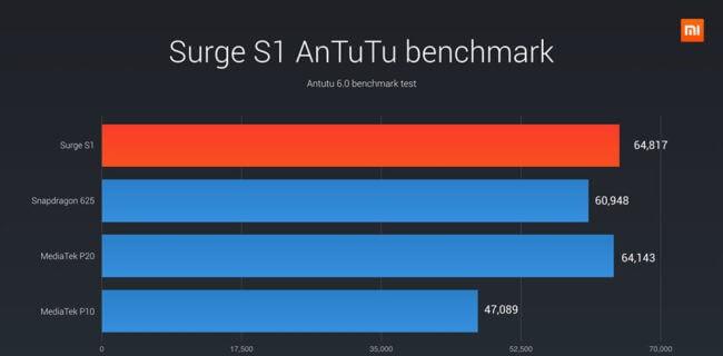 SurgeS1 - Antutu